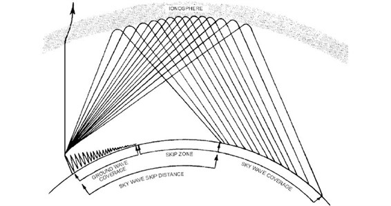 Radio propagation: sky wave, ground wave and skip zone